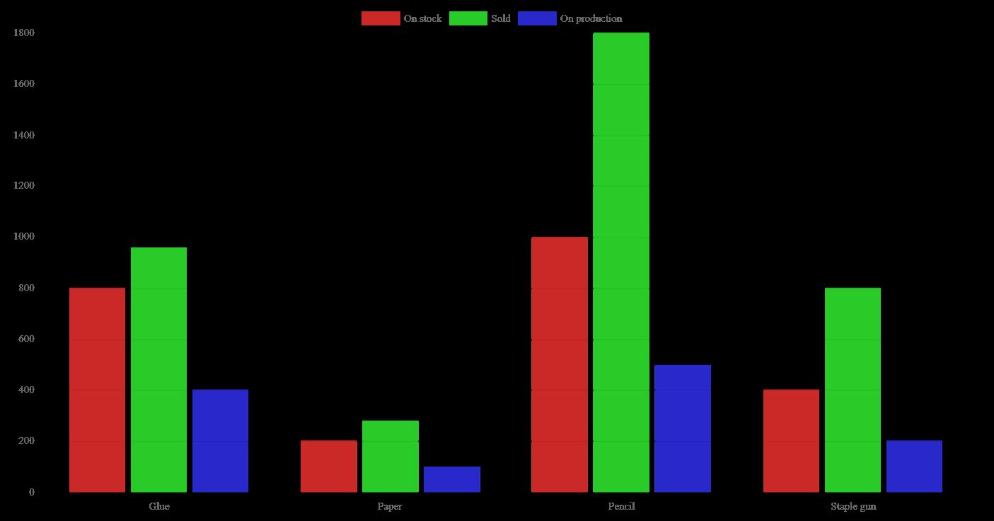 Ninox Database - Manual / Charts